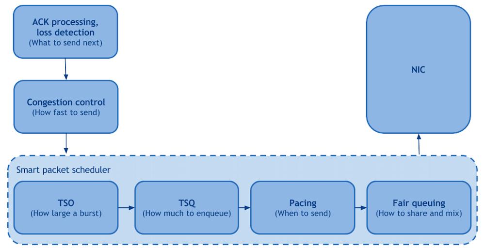 Оптимизация веб-серверов для повышения пропускной способности и уменьшения задержки - 3