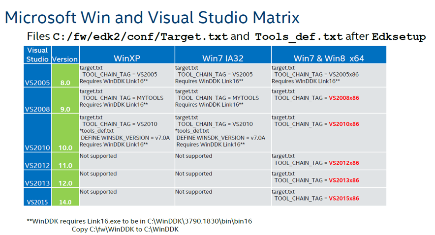 Пишем для UEFI BIOS в Visual Studio. Часть 1 — разворачивание среды разработки, компиляция и запуск на отладку - 3