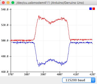 График напряжения с датчиков момента силы на рулевом вале.