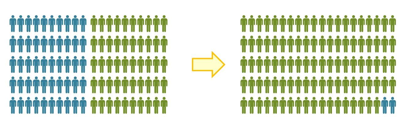 Как поделить одного инструктора на всех, чтобы каждому досталось по два. Best practice в обучении ИТ - 6