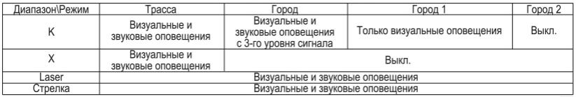 Русские и корейцы за безопасные дороги: знакомимся с брендом комбо и радар-детекторов Inspector - 19