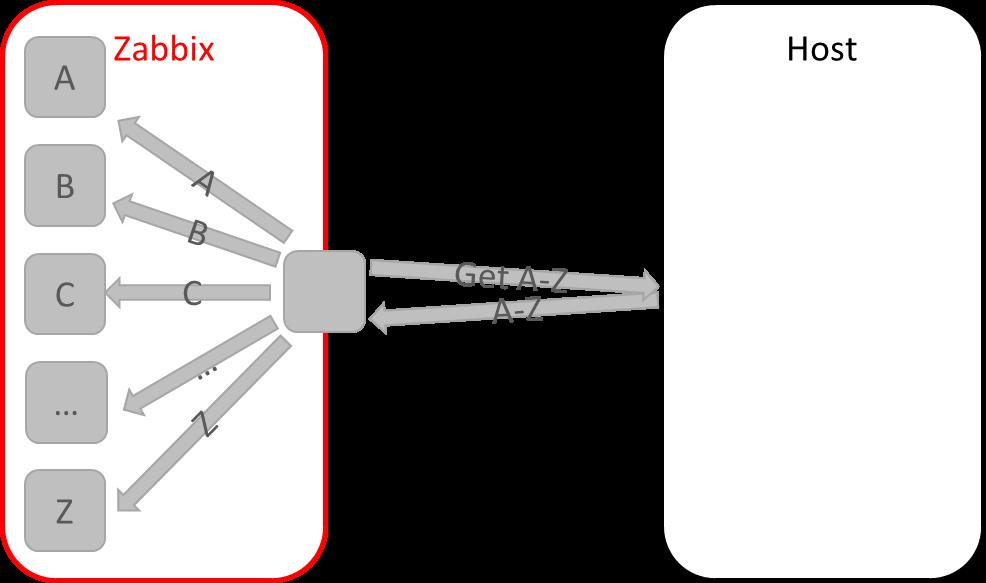 Zabbix 3.4: Массовый сбор данных на примерах счетчика Меркурий и smartmontools - 3