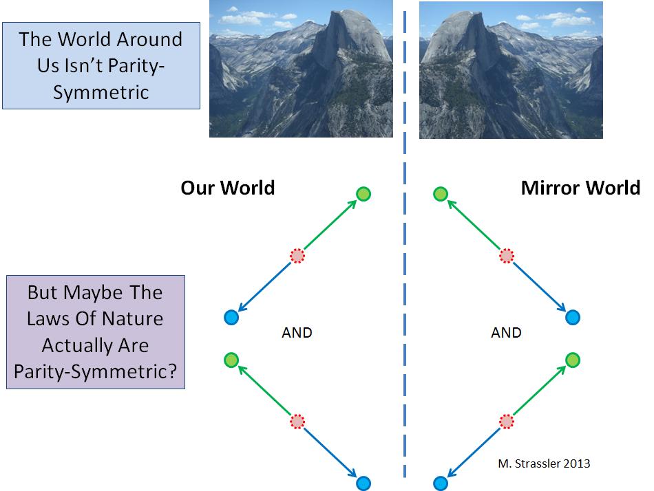 Симметрии C, P, T (и их комбинации) - 2