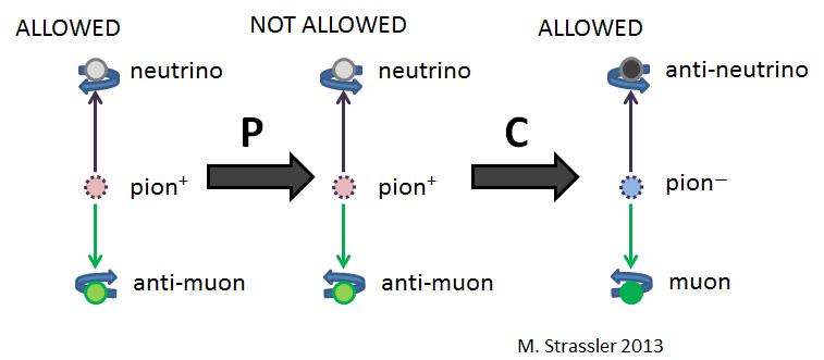 Симметрии C, P, T (и их комбинации) - 4