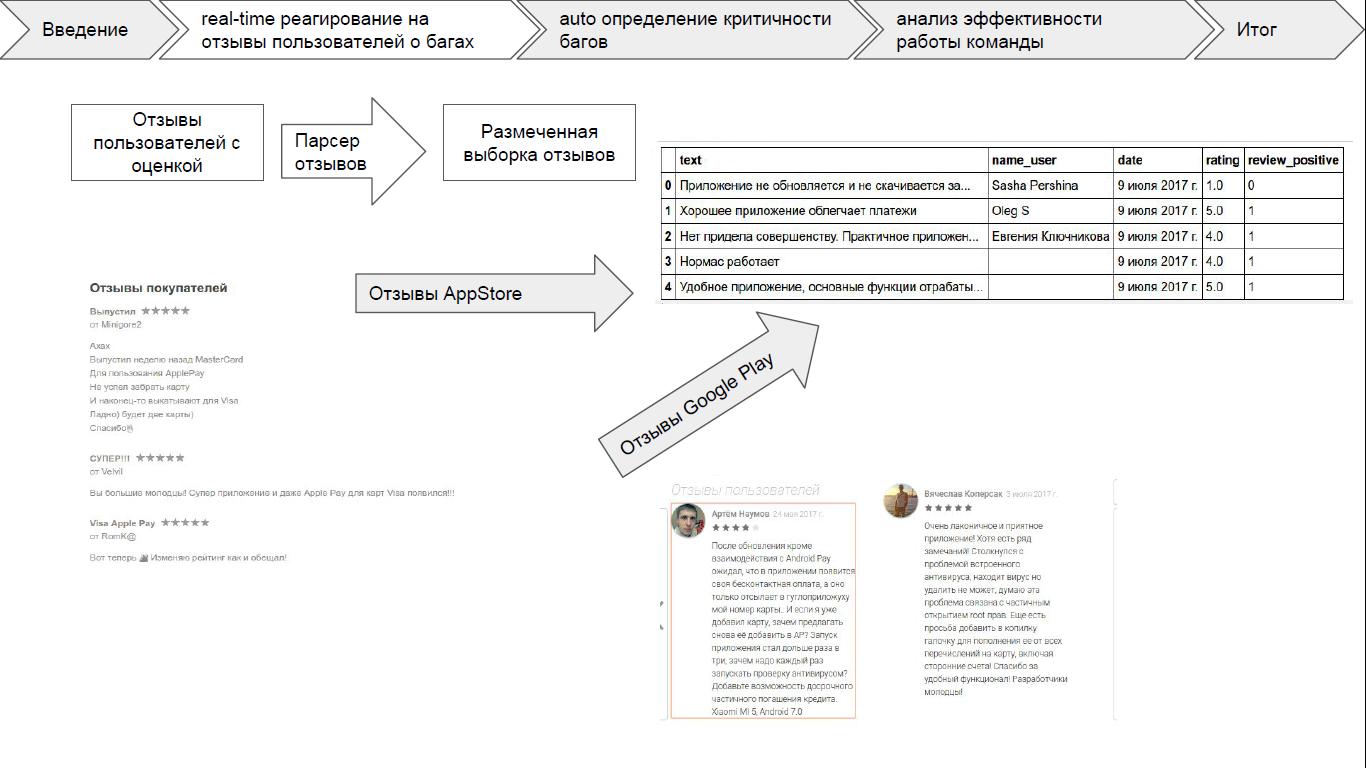 Три идеи, как повысить эффективность разработки: итоги хакатона по Machine Learning в СберТехе - 2