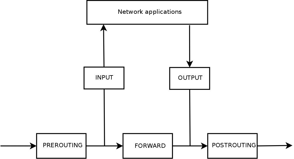 Kali Linux: фильтрация трафика с помощью netfilter - 2