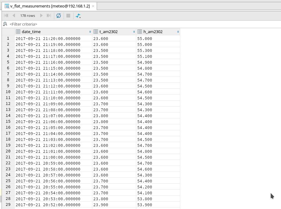 Немного о программировании ESP8266 на C под FreeRTOS - 1