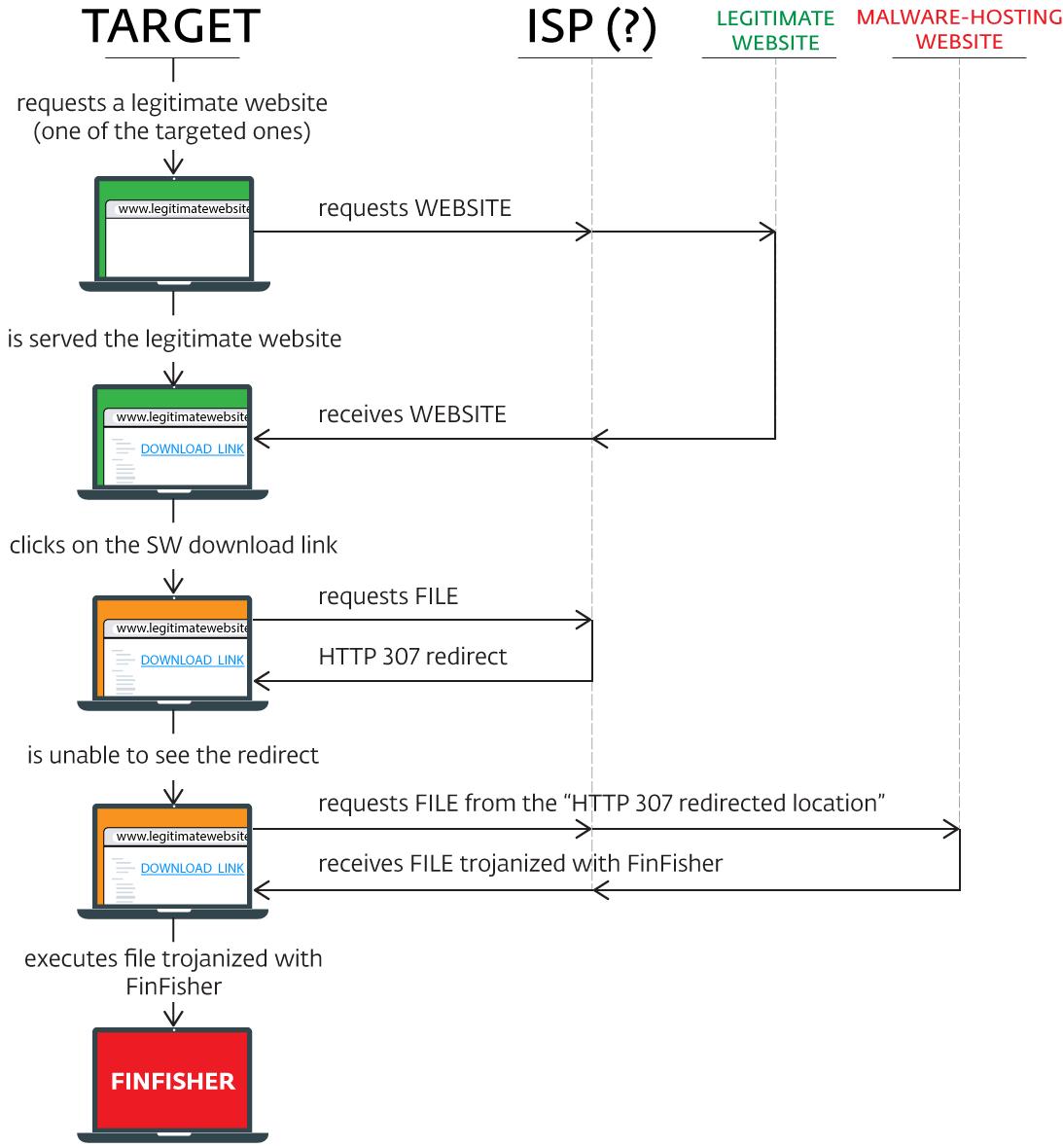 Новая операция кибершпионажа FinFisher: атаки MitM на уровне провайдера? - 3