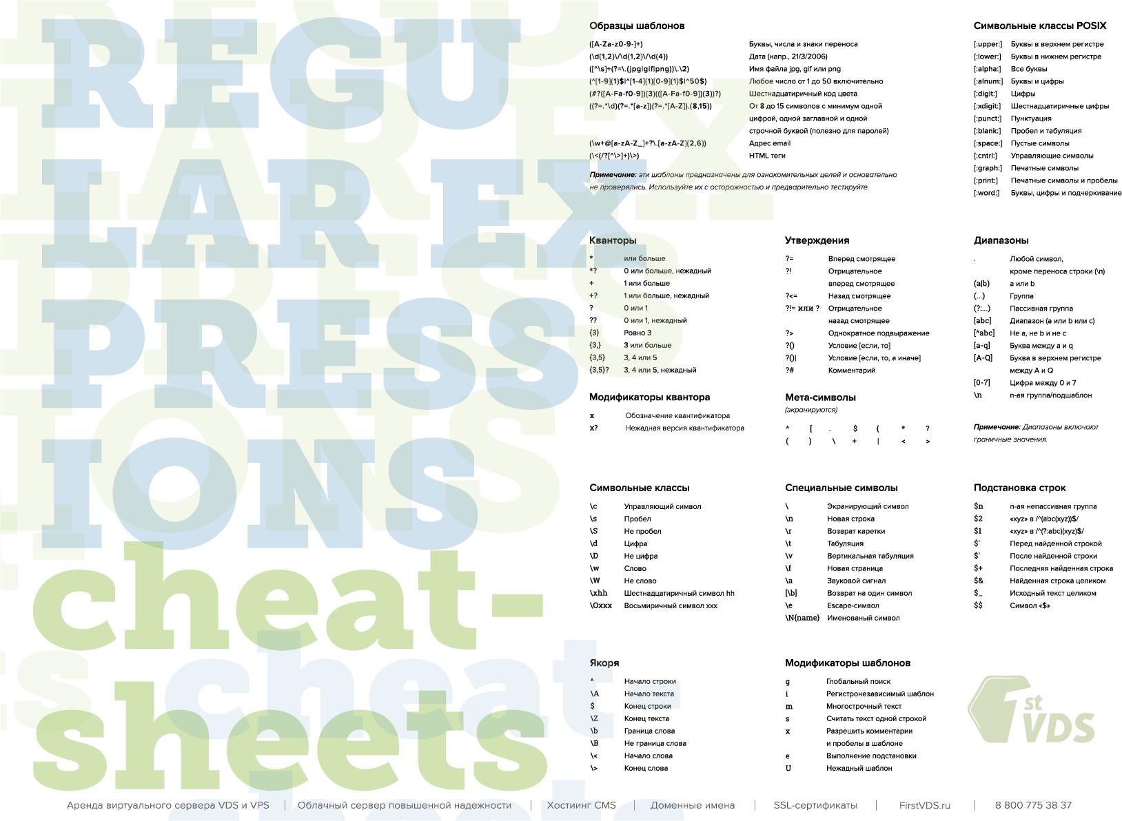 Сheat-sheets «регулярные выражения» - 1
