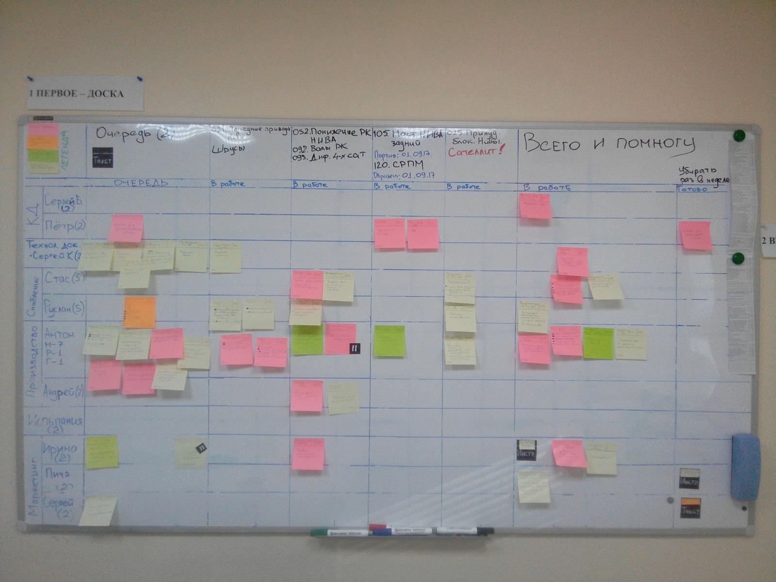 Управление ресурсами при разработке продуктов в машиностроении - 2