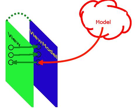 MVVM: полное понимание (+WPF) Часть 1 - 3