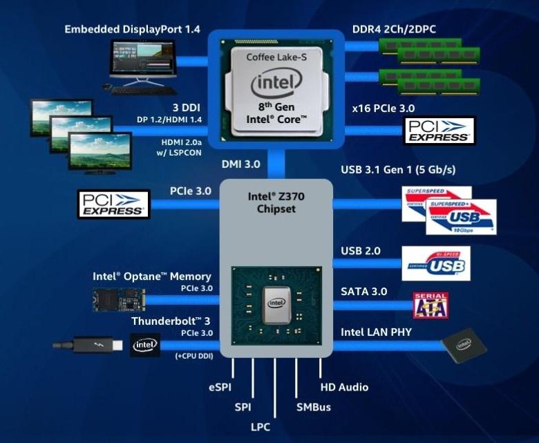 Intel представила новые процессоры Coffee Lake: 6-12-ядерный i7, шестиядерный i5, четырёхядерный i3 - 3