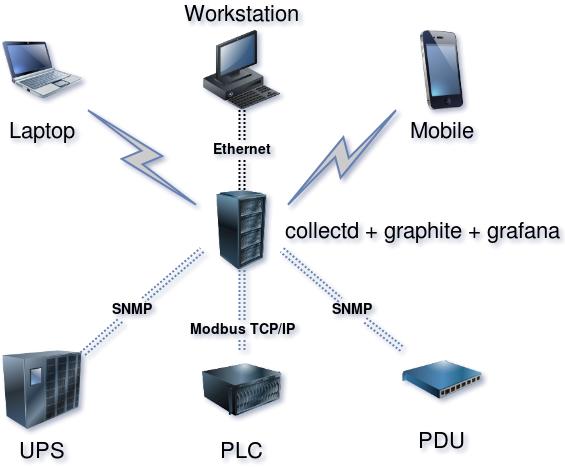 Инженерные системы наших дата-центров и их мониторинг, часть вторая - 11