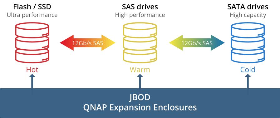 Обзор NAS для малого и среднего бизнеса QNAP TDS-16489U - 3