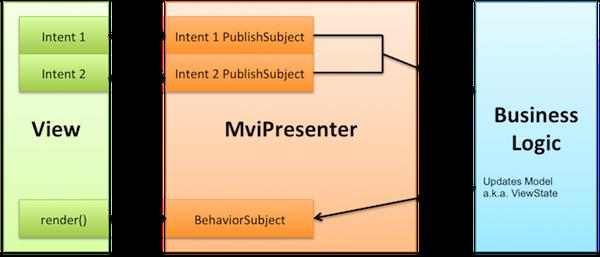 Реактивные приложения с Model-View-Intent. Часть 2: View и Intent - 2