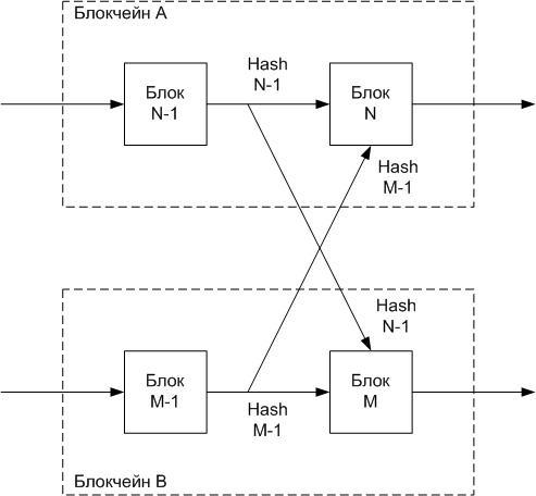 Метод гарантирования доверия в блокчейнах - 3