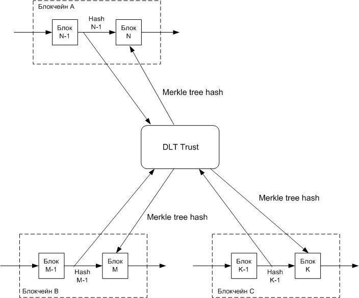 Метод гарантирования доверия в блокчейнах - 4