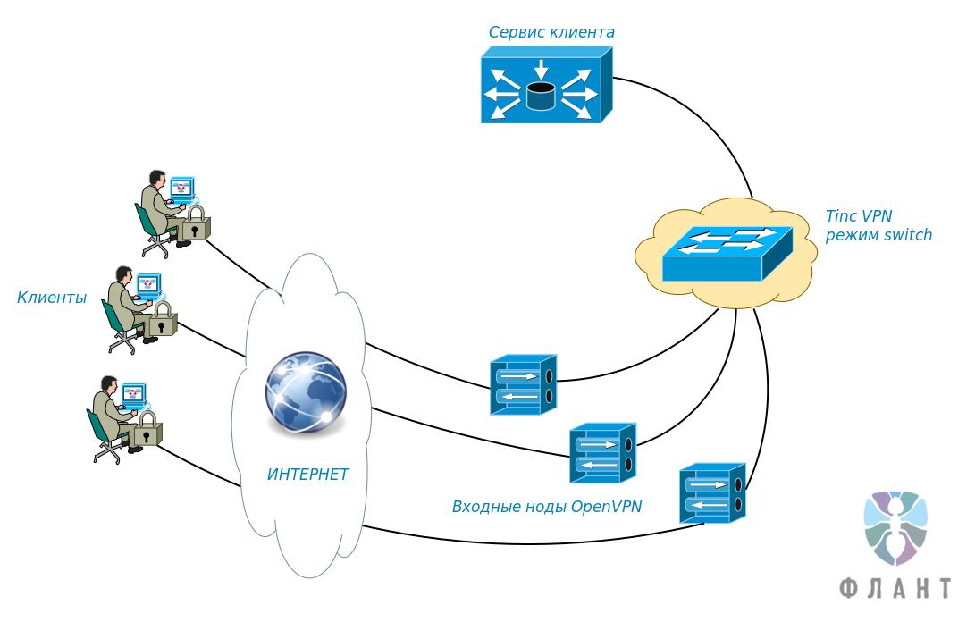 Наш рецепт отказоустойчивого VPN-сервера на базе tinc, OpenVPN, Linux - 2
