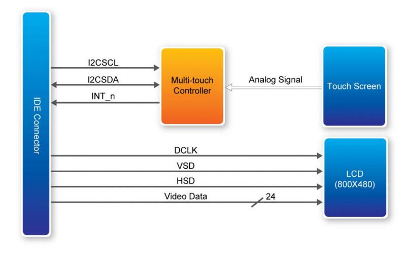 Обзор плат на SoC ARM+FPGA. Часть 2. Мир Intel (Altera) - 17