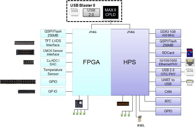 Обзор плат на SoC ARM+FPGA. Часть 2. Мир Intel (Altera) - 27
