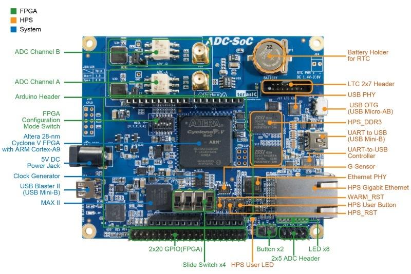 Обзор плат на SoC ARM+FPGA. Часть 2. Мир Intel (Altera) - 3