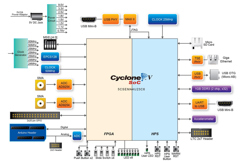 Обзор плат на SoC ARM+FPGA. Часть 2. Мир Intel (Altera) - 4