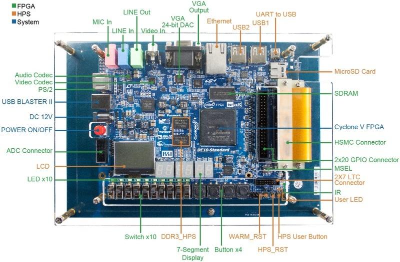 Обзор плат на SoC ARM+FPGA. Часть 2. Мир Intel (Altera) - 6