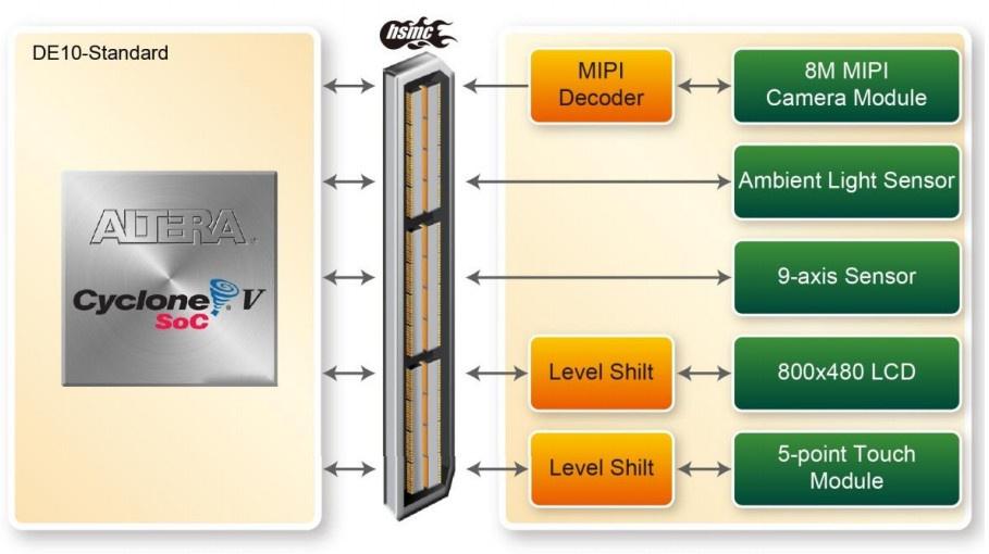 Обзор плат на SoC ARM+FPGA. Часть 2. Мир Intel (Altera) - 7