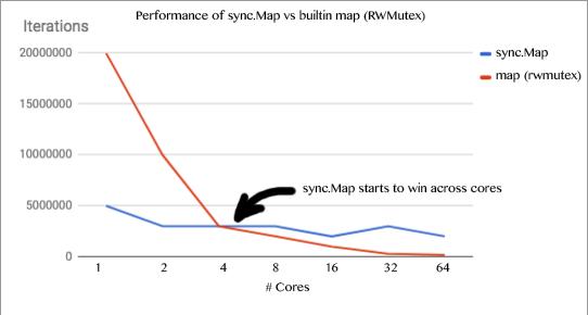 Разбираемся с новым sync.Map в Go 1.9 - 1