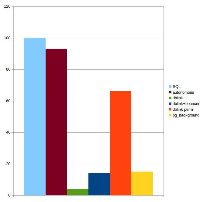 Различия Postgres Pro Enterprise и PostgreSQL - 3