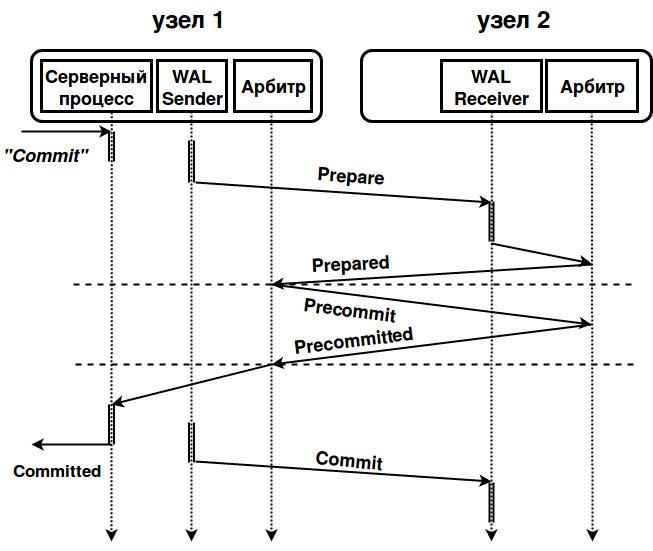 Различия Postgres Pro Enterprise и PostgreSQL - 1