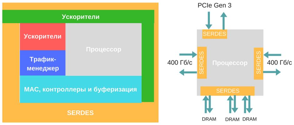 Cisco раскрыли особенности работы 400-гигабитного NPU - 2