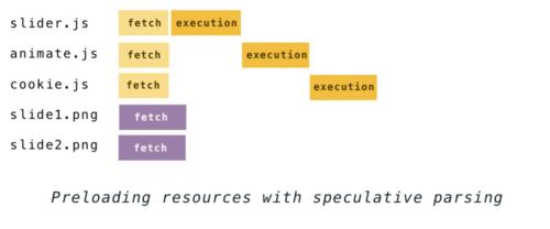 Как быстрее DOM построить: парсинг, async, defer и preload - 10
