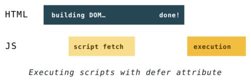 Как быстрее DOM построить: парсинг, async, defer и preload - 11
