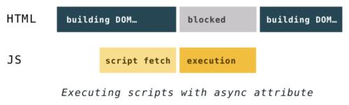 Как быстрее DOM построить: парсинг, async, defer и preload - 12