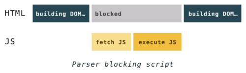Как быстрее DOM построить: парсинг, async, defer и preload - 4