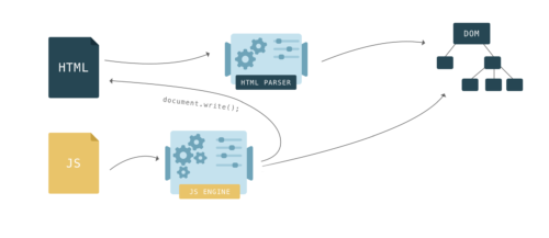Как быстрее DOM построить: парсинг, async, defer и preload - 6