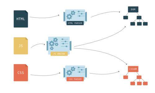 Как быстрее DOM построить: парсинг, async, defer и preload - 7