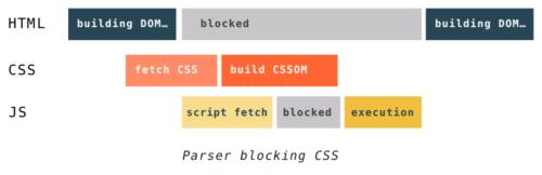 Как быстрее DOM построить: парсинг, async, defer и preload - 8