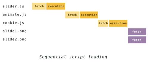 Как быстрее DOM построить: парсинг, async, defer и preload - 9