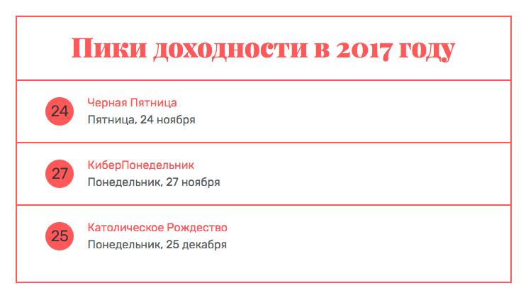 Мобильные приложения: что такое предпраздничный сезон-2017 и как заработать на нем максимум? - 2