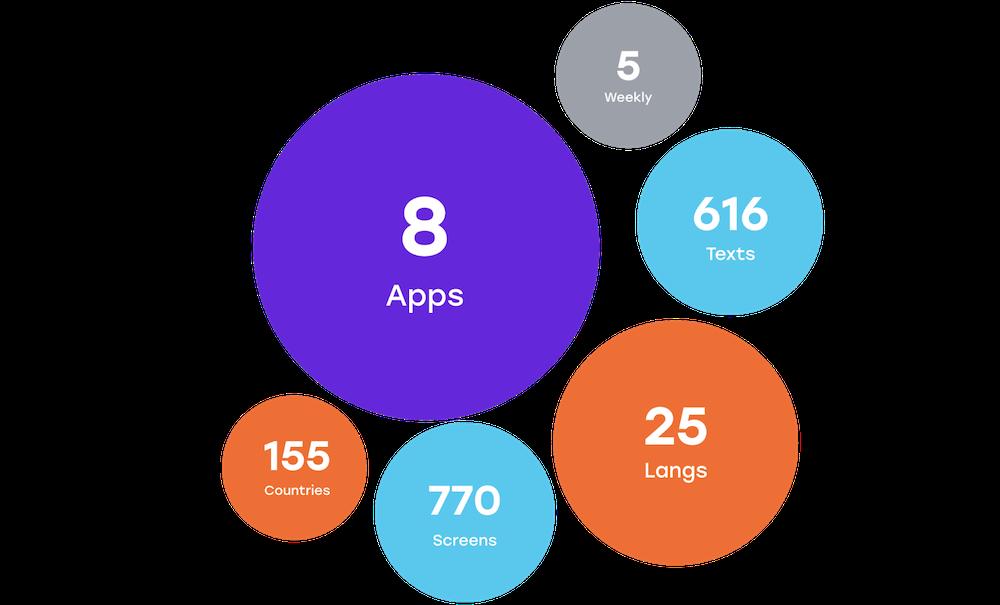 Процесс релиза iOS-приложений в Badoo - 3