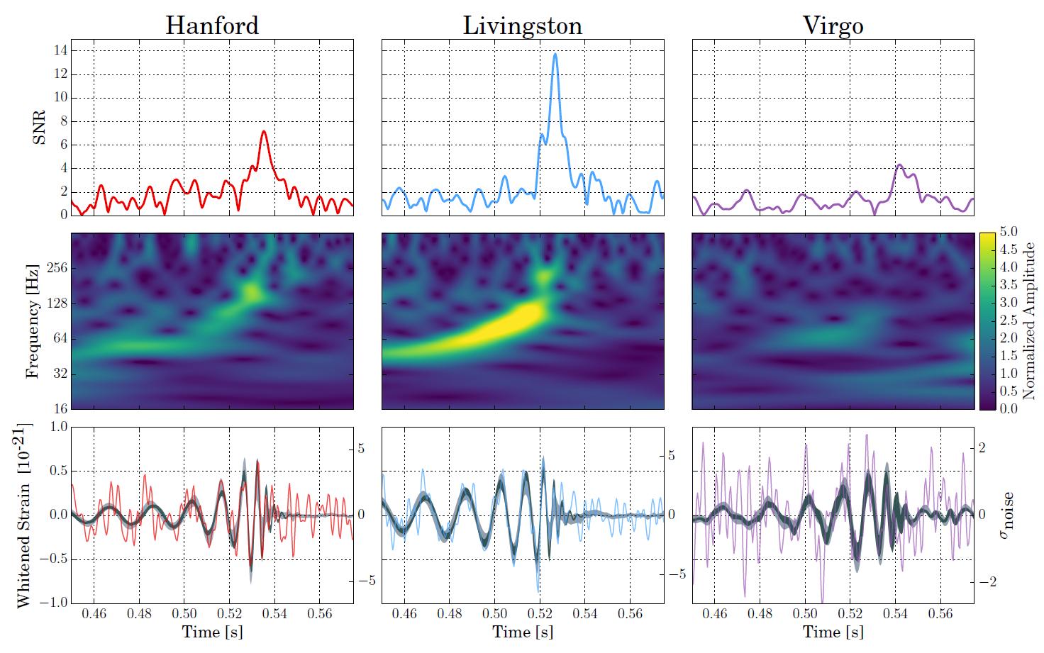 Обсерватории LIGO и Virgo зарегистрировали ещё одну гравитационную волну - 2