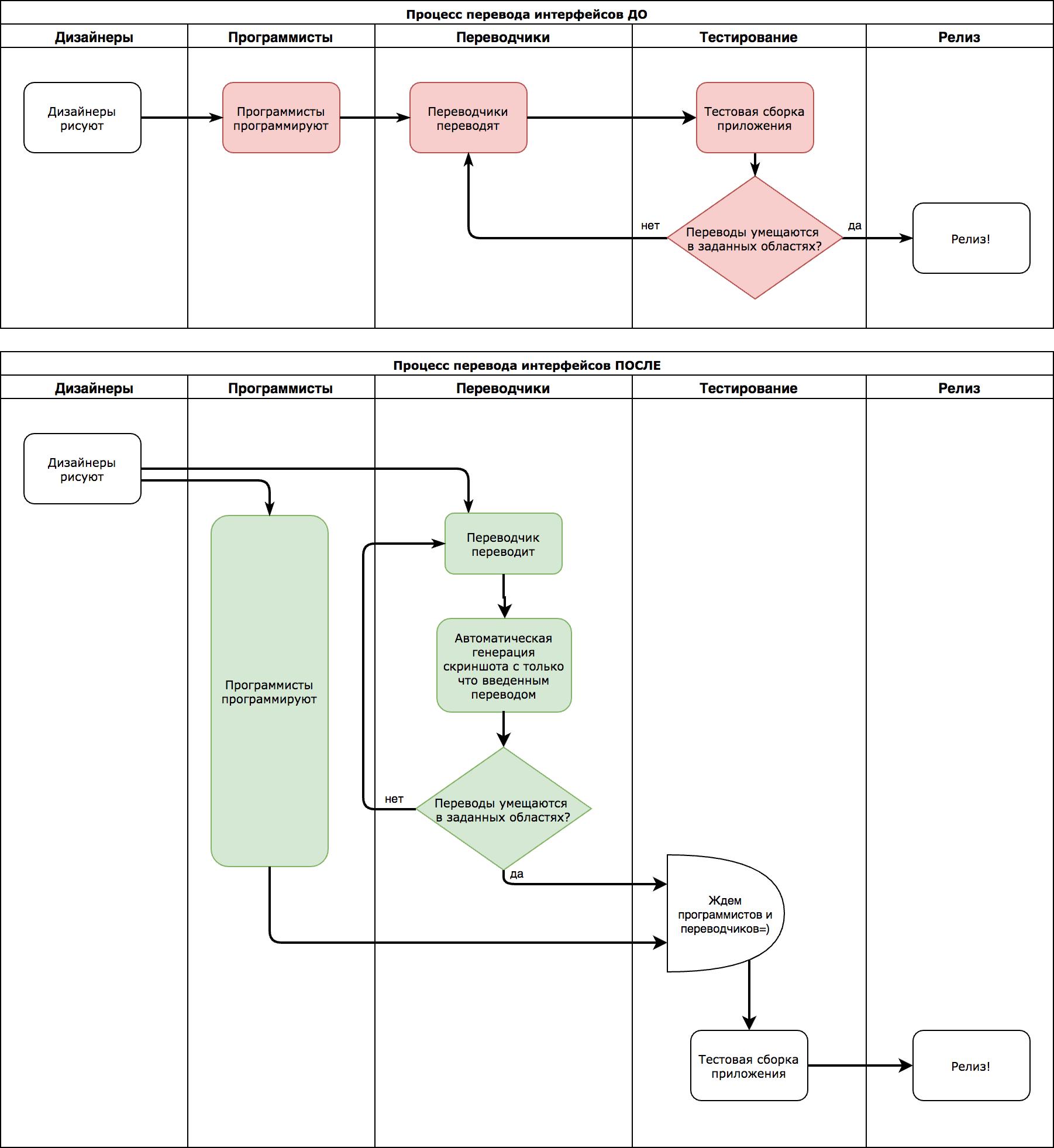 Переводим интерфейсы на полсотни языков. Sketch - 2