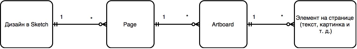 Переводим интерфейсы на полсотни языков. Sketch - 3