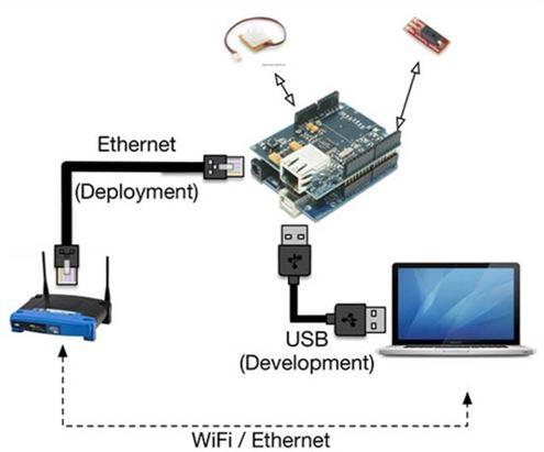 Веб-сервер — ваша первая сетевая программа Arduino - 3