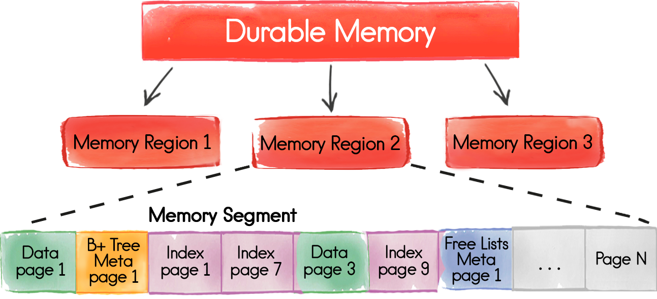 Apache® Ignite™ + Persistent Data Store — In-Memory проникает на диски. Часть I — Durable Memory - 2
