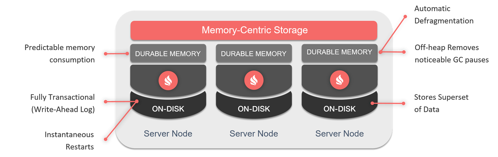 Apache® Ignite™ + Persistent Data Store — In-Memory проникает на диски. Часть I — Durable Memory - 1