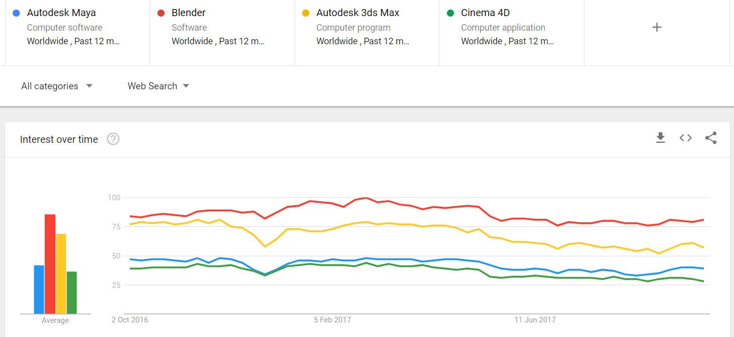 Blender — самый популярный запрос в Google - 2