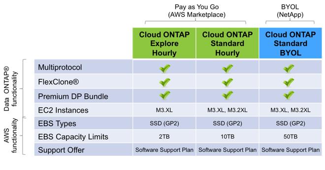 NetApp ONTAP ─ разложим все по полочкам - 7